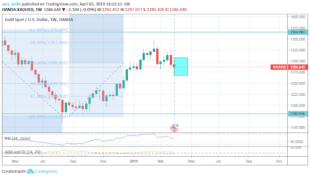 Gold April 2019 forecast