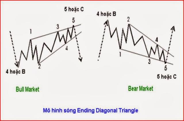 Mô hình sóng chủ Ending Diagonal Triangle (ED)