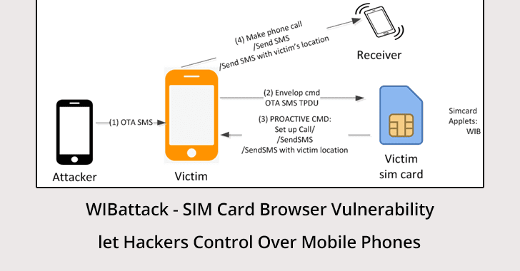 WIBattack  - WIBattack - SIM Card Browser Vulnerability let Hackers Control Mobile