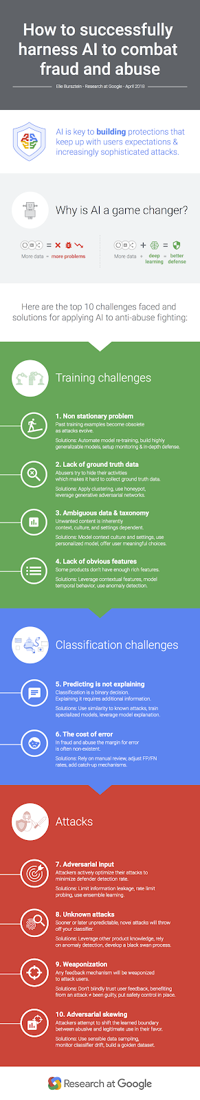 - harnessing AI to combat fraud and abuse infographic - Leveraging AI to protect our users and the web