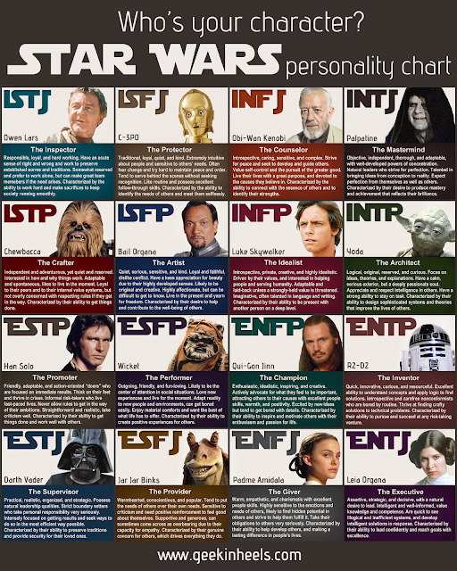 STAR WARS to MBTI (courtesy of Geekinheels.com)