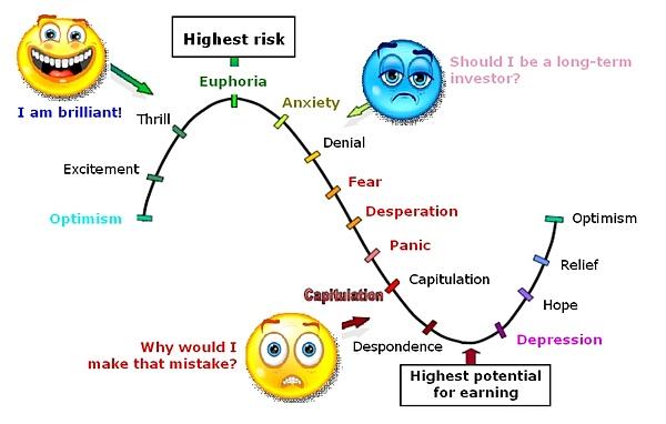 high eq cycle