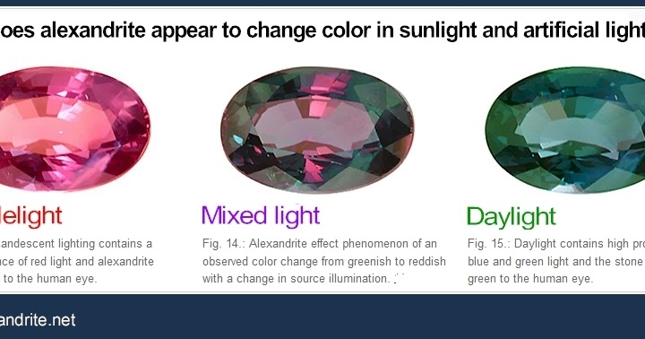 gemstones that change color in different light geology in