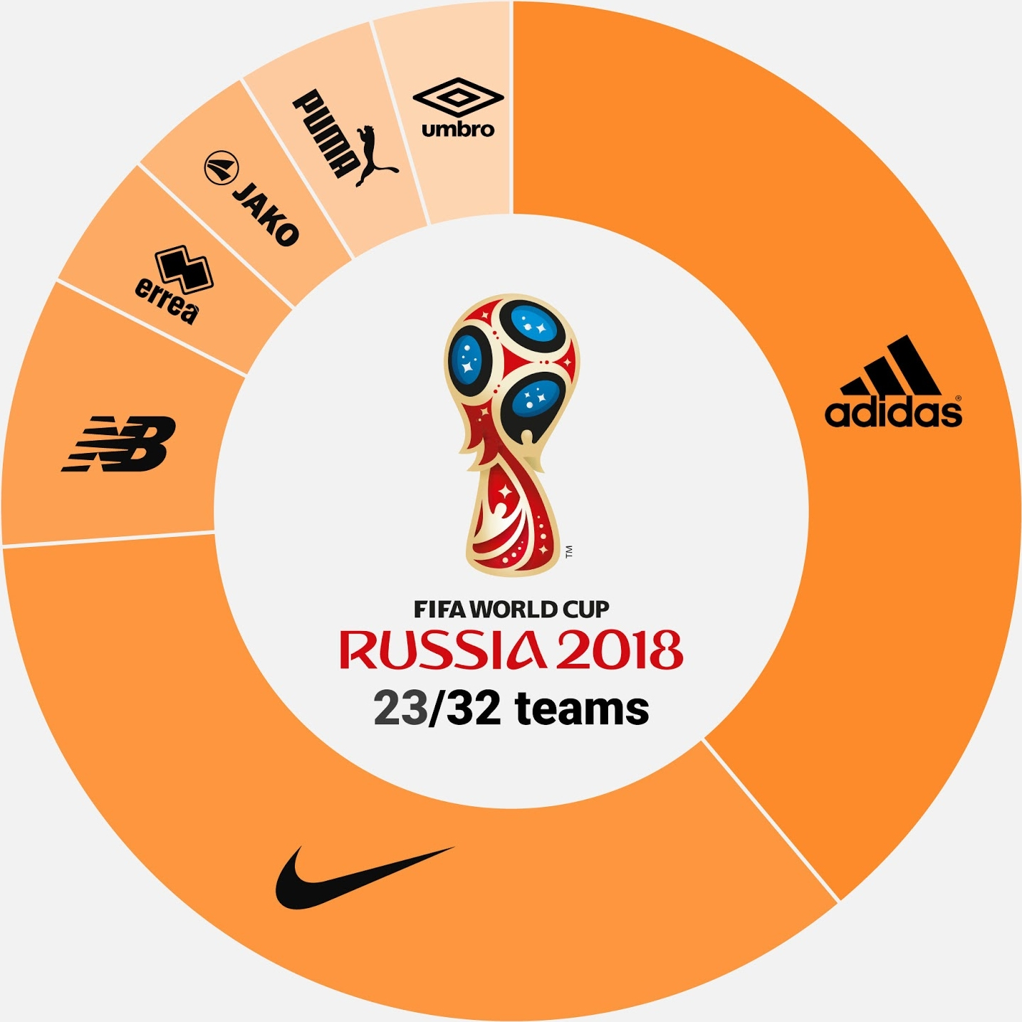As patrocinadoras das 23 seleções já classificadas à Copa do Mundo ... d45df5b15b2c0