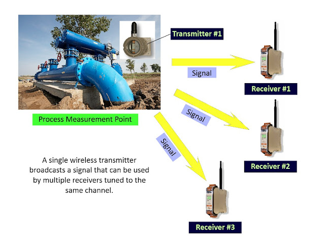 wireless industrial communications with multiple receivers and one transmitter