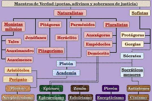 ETAPAS DE LA FILOSOFIA ANTIGUA PDF