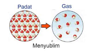 proses menyublim, perubahan fisika dari padat ke gas