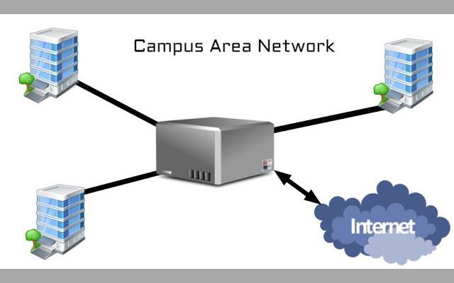 تعرف على الفروقات بين مصطلحات LAN, WAN, MAN, CAN, VPN, NAN, SAN وإلى ماذا ترمز هذه الاختصارات