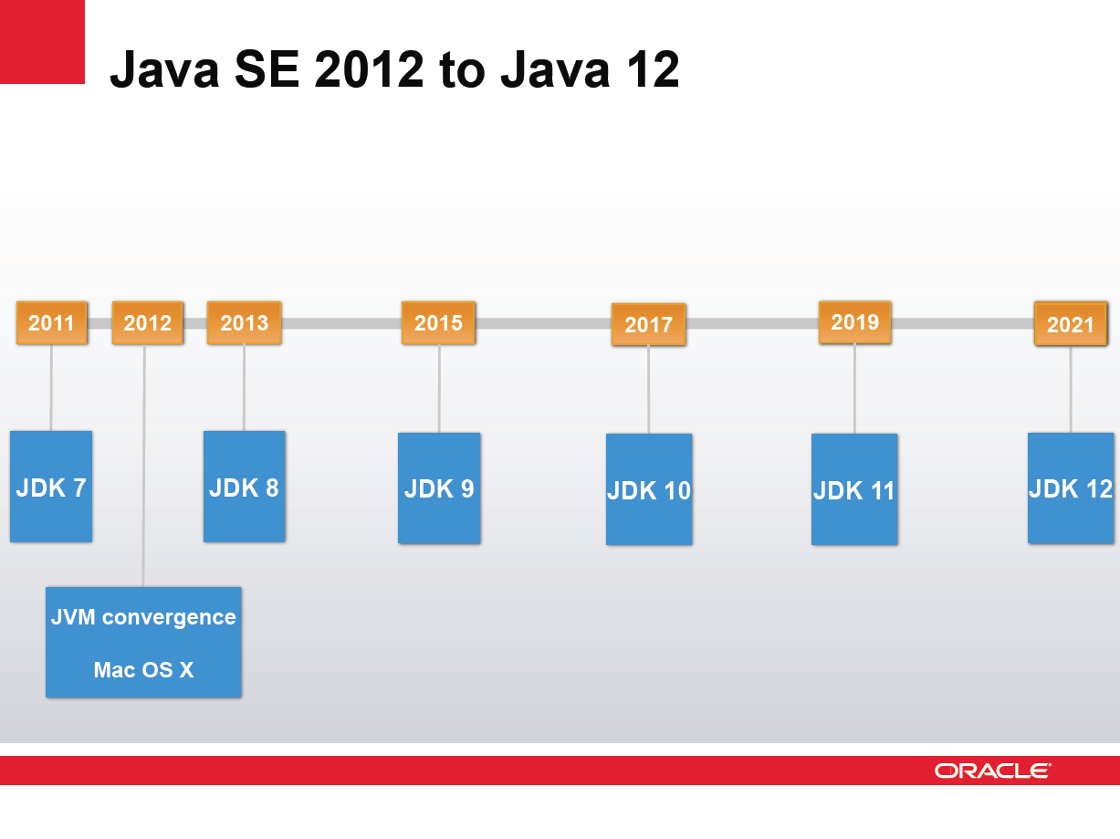 Gonçalo Rodrigues Cadete @IST - PO: Oracle lays out long-range Java