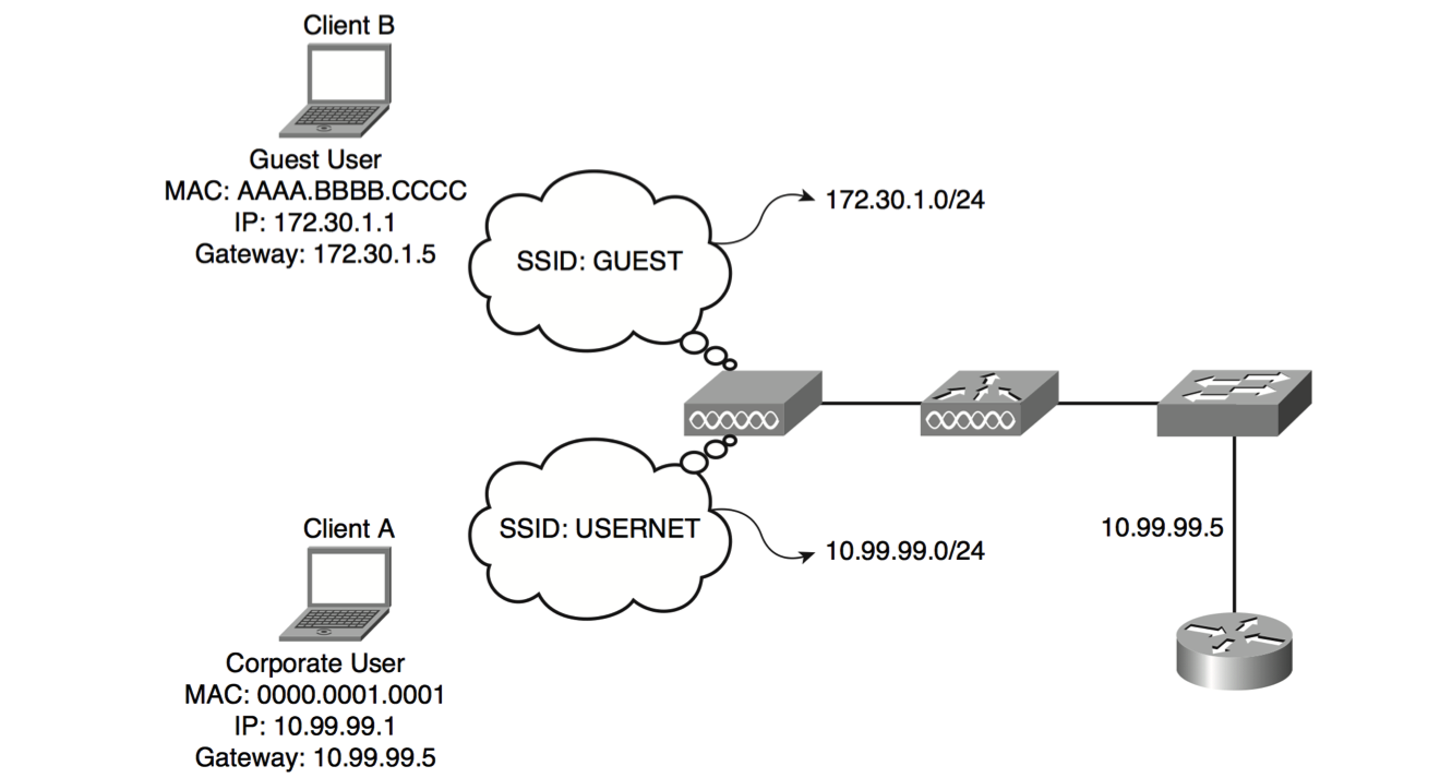 Wireless Understanding : Delivering Packets from the Wireless to ...