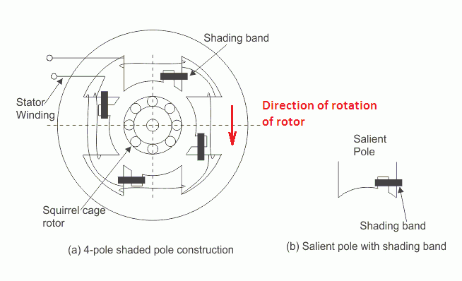 Shaded Pole Motor Working