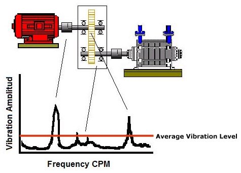 Image result for analisa vibrasi