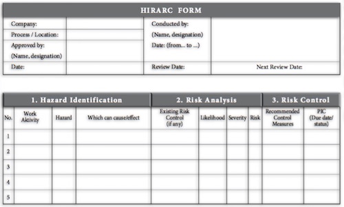 Safety Risks Documenting Hirarc