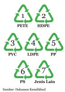 Jenis kode plastik kemasan dan contohnya