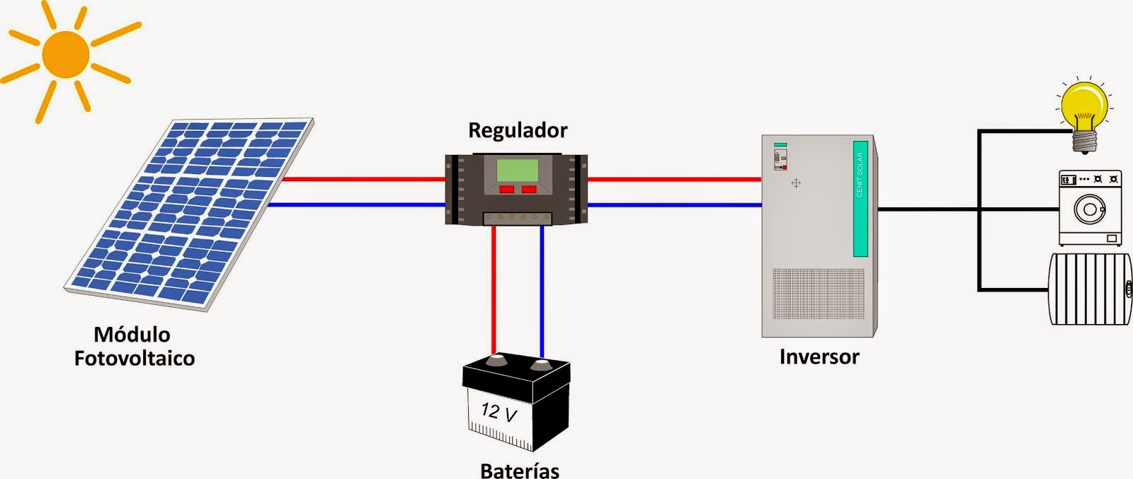 Distribuidor De Paneles Solares Colombia Precio Economicos Compra Energia Fotovoltaica Bogota Medellin Baratos Kit Policristalino 180watt 200watt