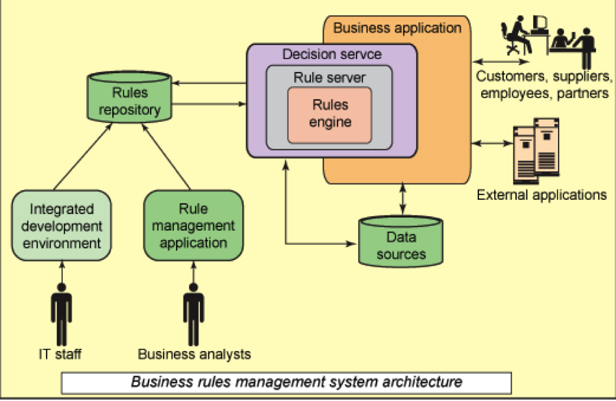 Techtweets Business Rules Engines A White Paper