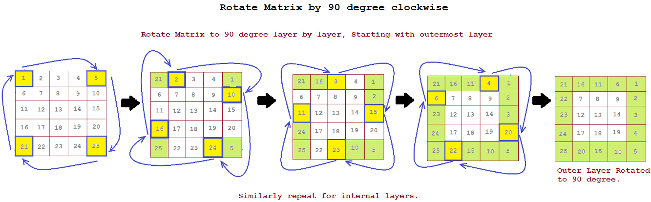 Rotate Matrix by 90 degrees clockwise Inplace | JavaByPatel