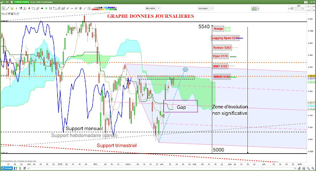 Analyse technique CAC40 -2- [12/04/18]