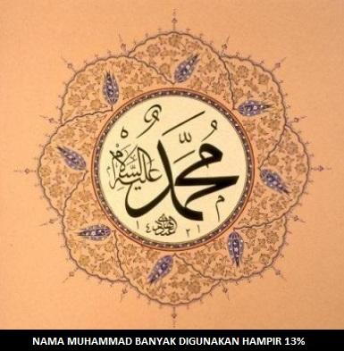 7 Alasan Nama Muhammad Banyak Digunakan Di Dunia Faktakah Com