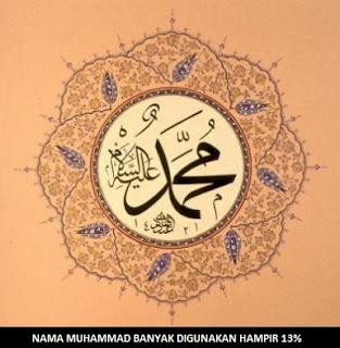 7 Alasan Nama Muhammad Banyak Digunakan di Dunia