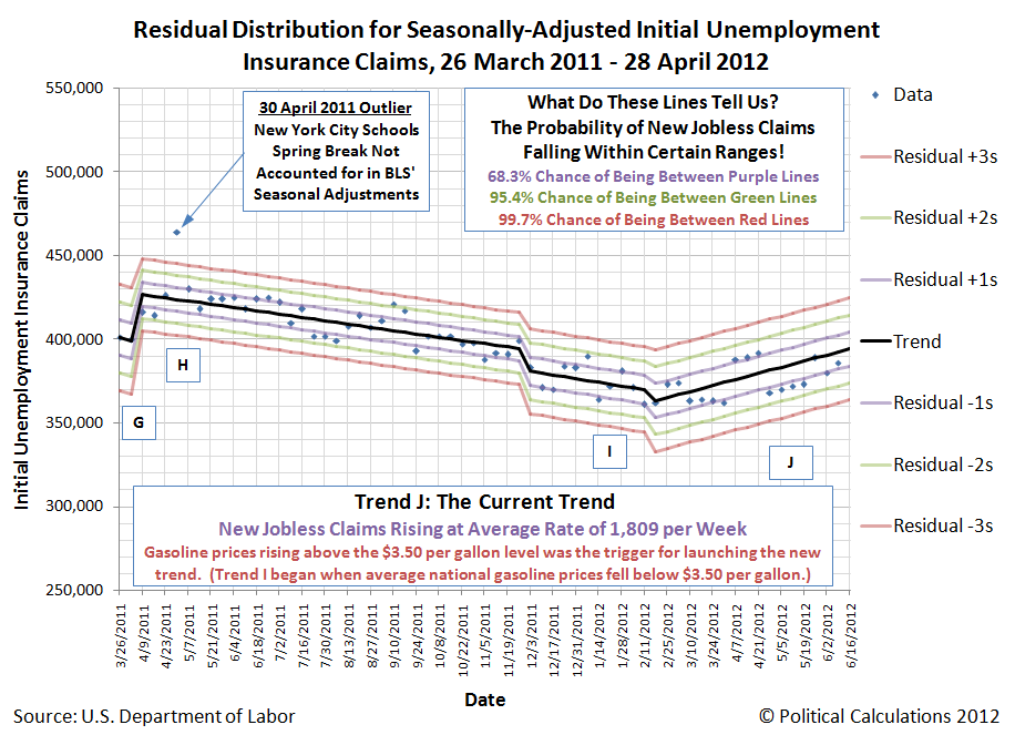 Residual Distribution for Seasonally-Adjusted Initial Unemployment Insurance Claims, 26 March 2011 - 28 April 2012, with available data through 9 June 2012