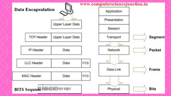 data encapsulation process