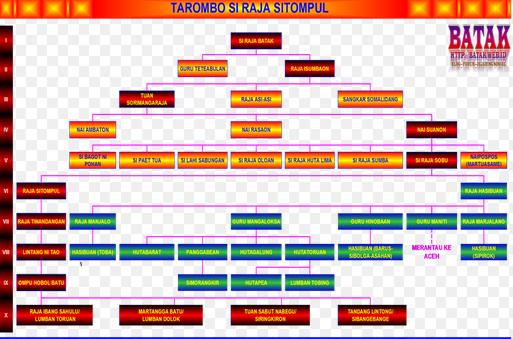 Mengenal Sekilas Marga Raja Sitompul