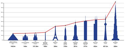 Las estructuras hist ricas m s altas del mundo jos - Estructuras de chimeneas ...