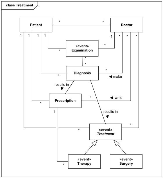 Gambar-Contoh-Class-Diagram-Model-Domain-Organisasi-Rumah-Sakit-3