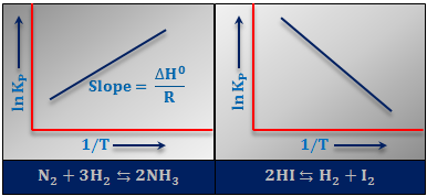 Van't Hoff Equation - Effect on temperature on Equilibrium Constant