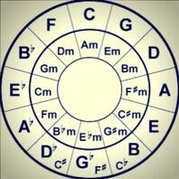 Circulo armónico musical para diferentes tonalidades