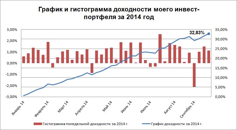 График доходности на 01.09.14 - 21.09.14