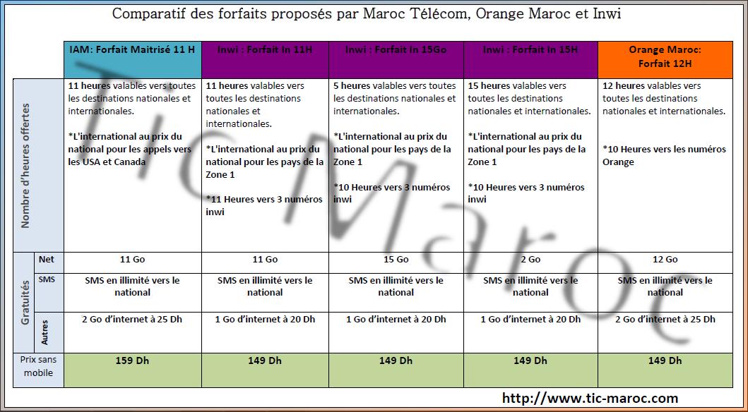 comparatif des offres de 100 dh chez maroc telecom iam. Black Bedroom Furniture Sets. Home Design Ideas