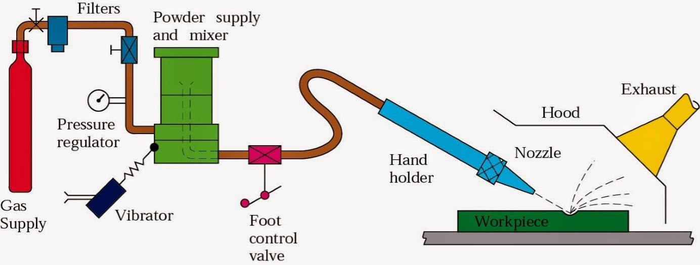 Abrasive Jet Machining: Principle, Working, Equipment's