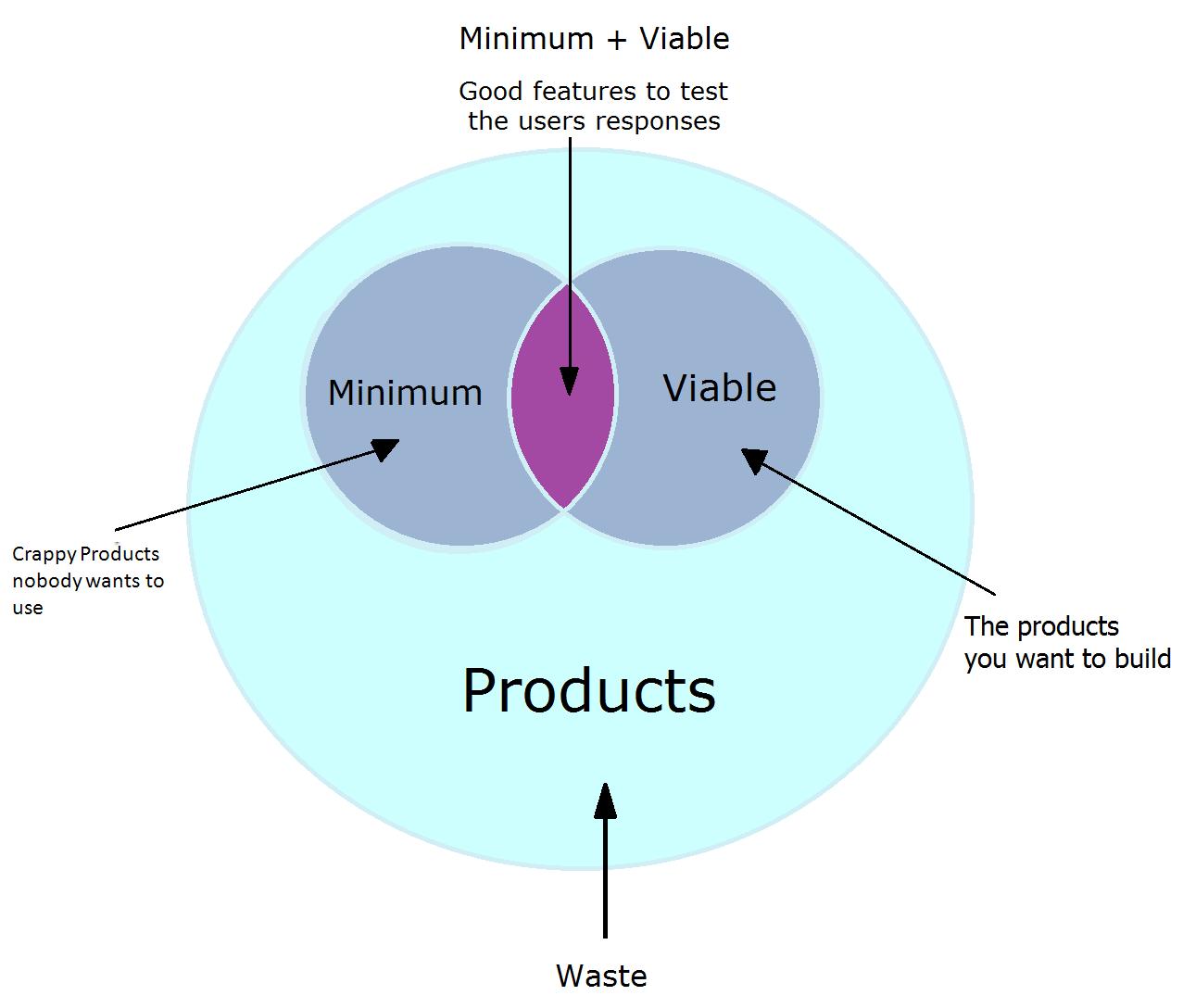 Mvp minimum viable product startitup for Minimum viable product template