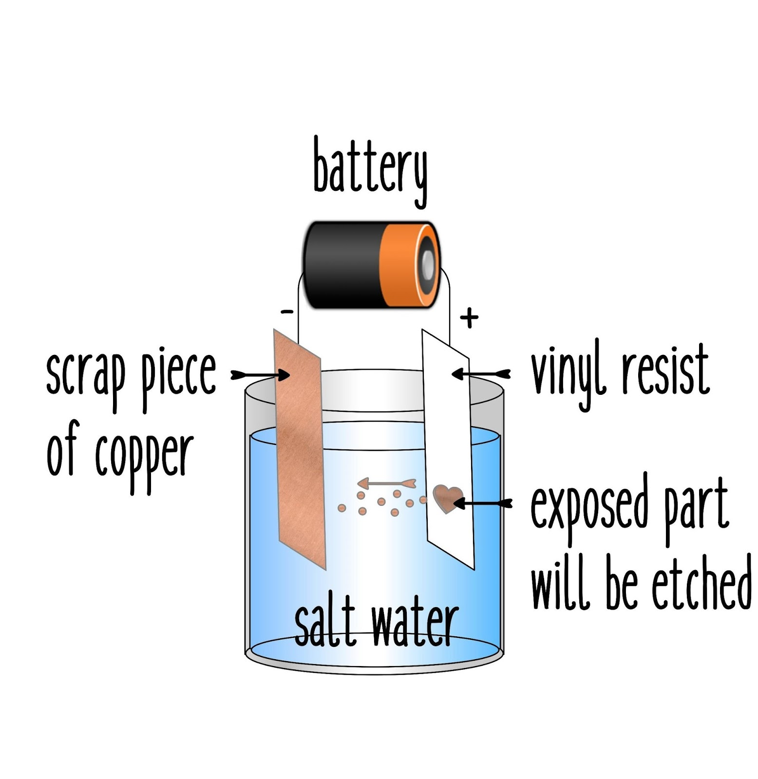 Silhouette Uk Salt Water Electro Etching Copper