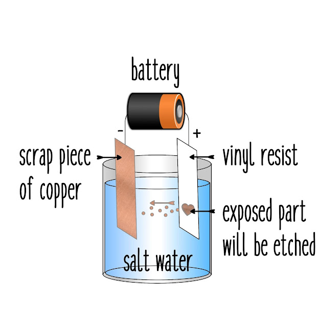 Diagram of process for salt water copper etching.  Tutorial using vinyl resists by Nadine Muir for Silhouette UK Blog