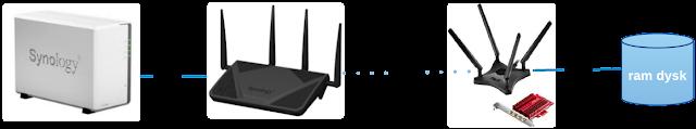 Schemat logiczny urządzeń wykorzystanych do testu sieci Wi-Fi