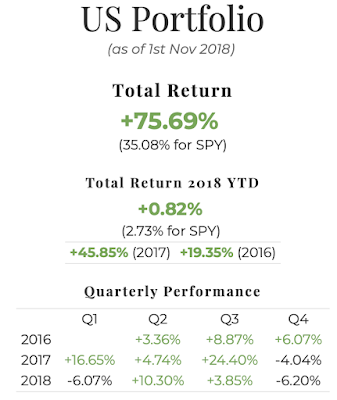 October 2018 US Portfolio Performance Report. Overall = +75.69%, YTD = +0.82%, Q4 = -6.20%