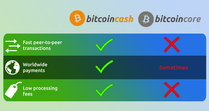 bitcoin cash to bitcoin compared