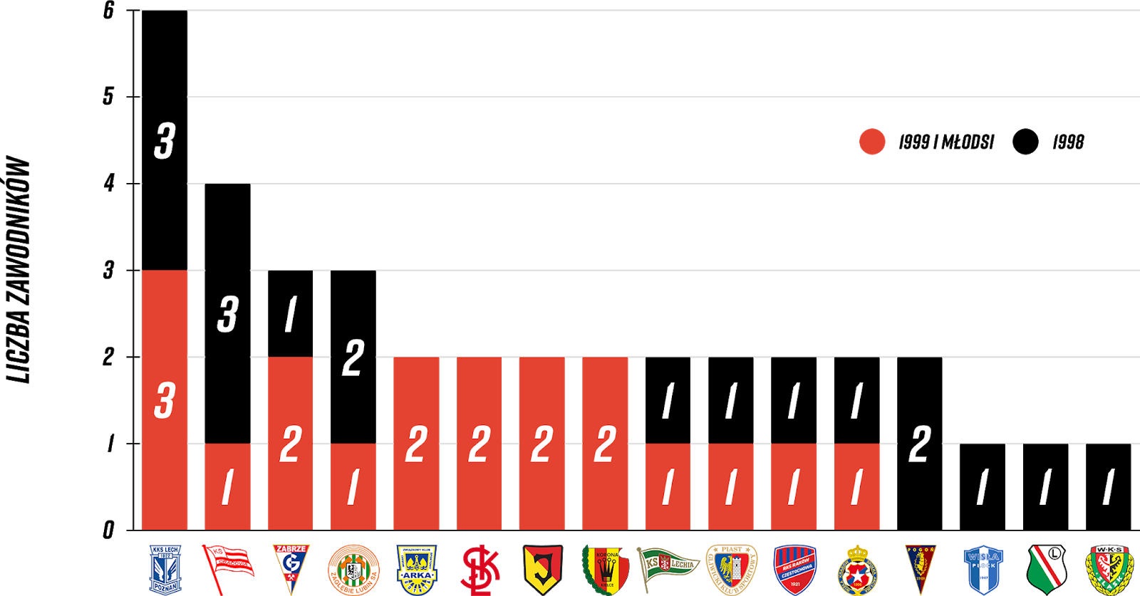 Młodzieżowcy w 9. kolejce PKO Ekstraklasy<br><br>Źródło: Opracowanie własne na podstawie ekstrastats.pl<br><br>graf. Bartosz Urban