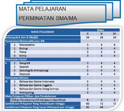 Gambar Struktur mata pelajaran peminatan dalam kurikulum SMA/MA