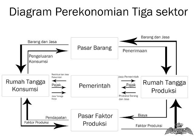 diagram perekonomian 3 sektor