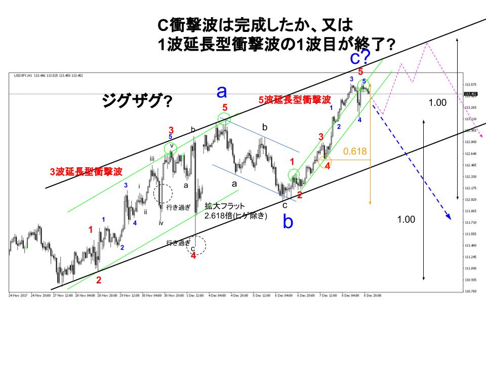ドル円FX1時間足チャート