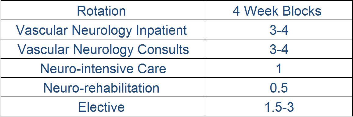Penn Neurology Fellowship Programs: Vascular Neurology