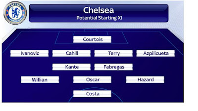 chelsea line up 2016-2017