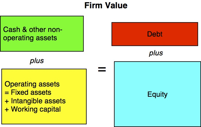 The value of a firm