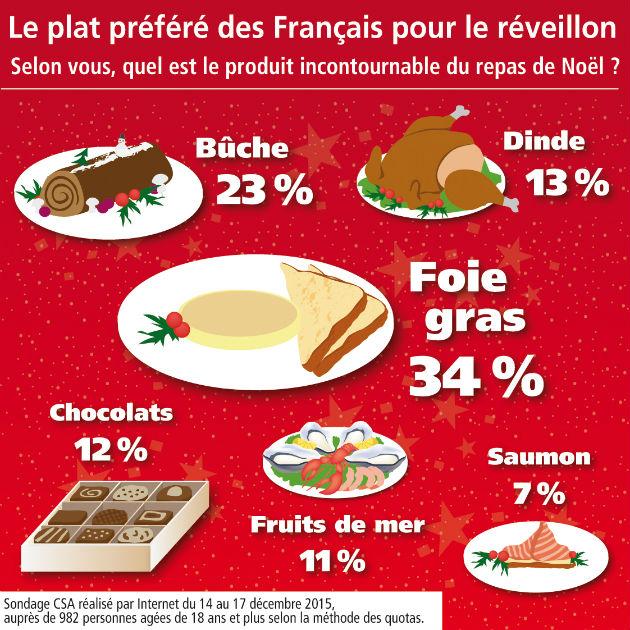 Blog o francji francuzach i j zyku francuskim wigilia we francji - Repas de noel vegetarien marmiton ...