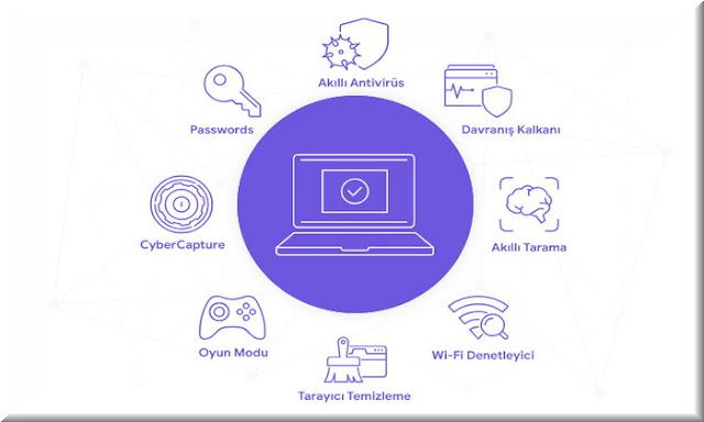 Avast Free Antivirus, farklı elementlerin birleşmesiyle oluşuyor