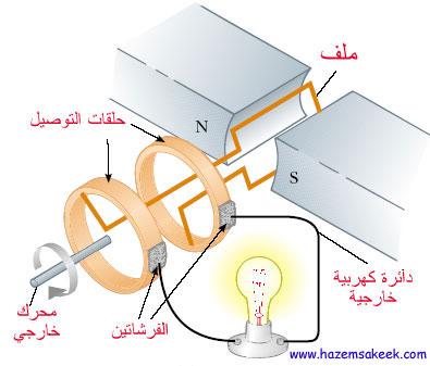 رسم نموذج مبسط للمولد الكهربائي